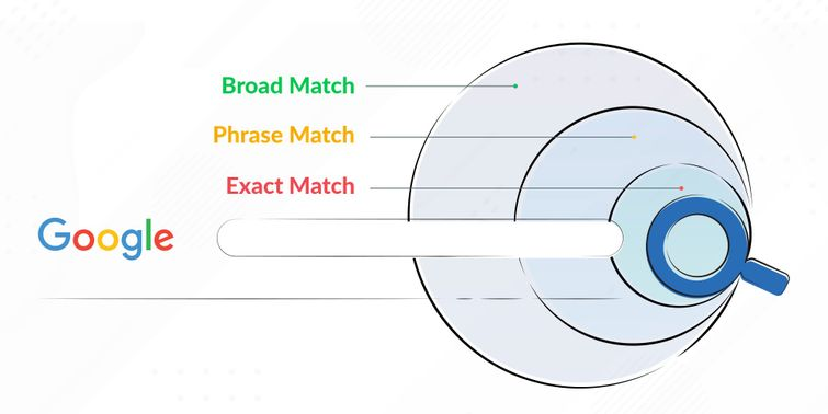 An Image which shows a diagram of the keyword match types mentioned above.