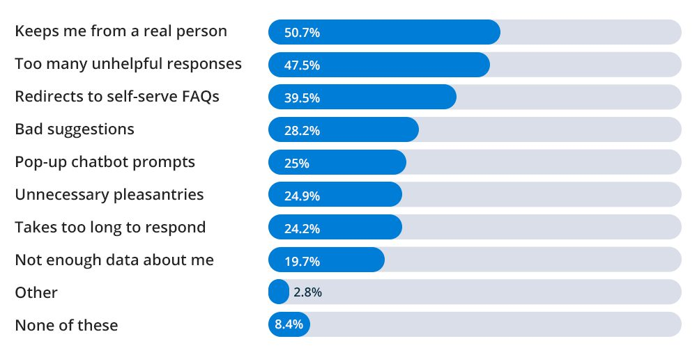 This image shows the responses from the study.