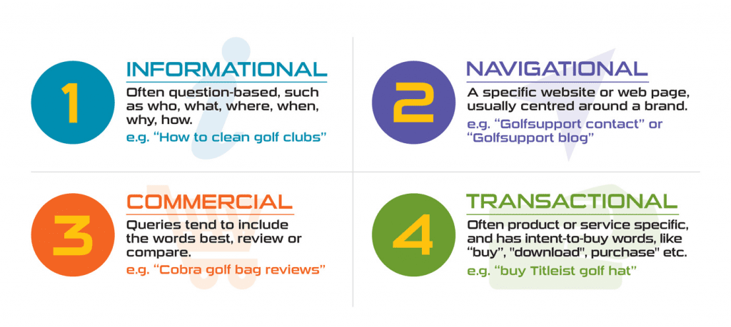 The 4 types of search intent