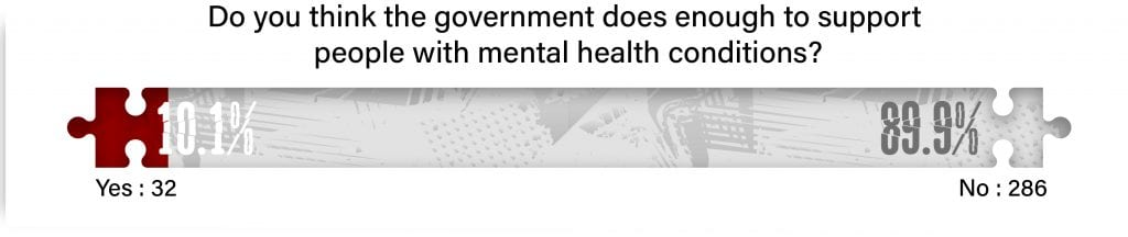 89.9% of people believe the government doesn't do enough to support mental health