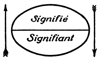Signifier and signified diagram - a key part of semiotics