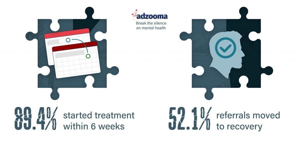 52.1% of all referrals ended in recovery