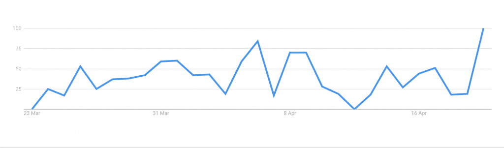 "Google Trends graph for ""furlough minimum wage"" from 23rd March to 23rd April"