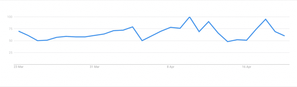 "Google Trends graph for ""free vpn"" from 23rd March to 23rd April"