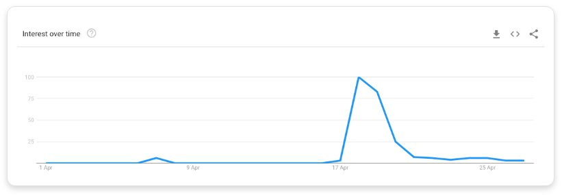 Google trend data for 'one world together'.