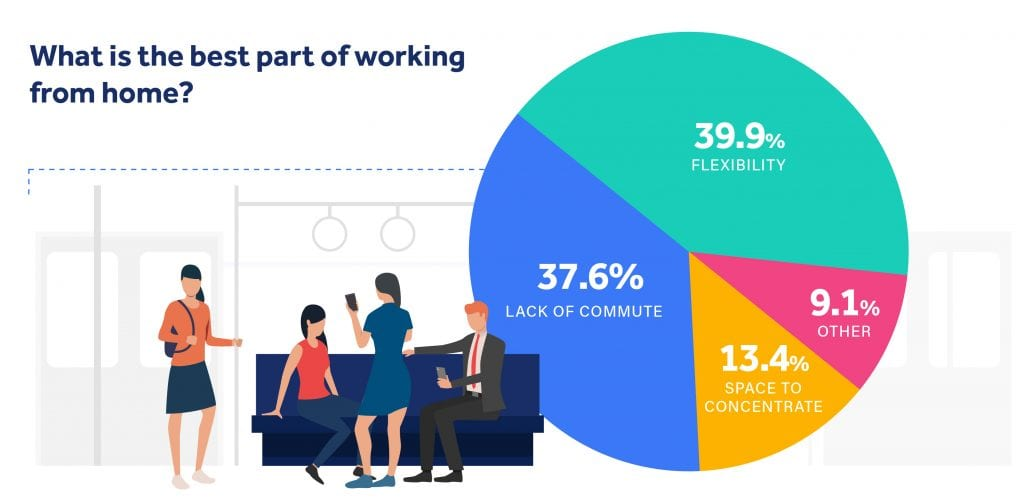 illustration showing the top reasons people enjoy working at home, with flexibility in the lead with 39.9%.